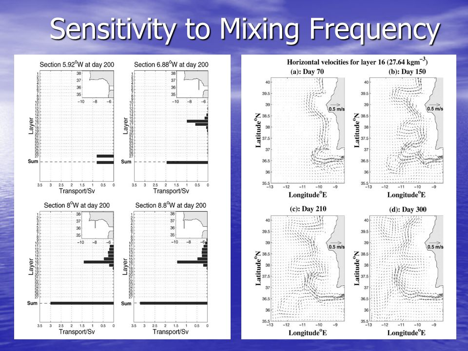 Sensitivity to Mixing Frequency