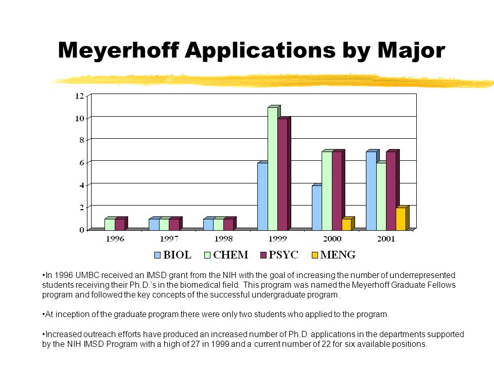 Meyerhoff Applications by Major In 1996 UMBC received an IMSD grant from the NIH with the goal of increasing the number of underrepresented students receiving their Ph.D.'s in the biomedical field.