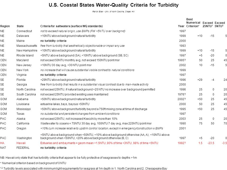 U.S. Coastal States Water-Quality Criteria for Turbidity Patrick Biber - Univ.