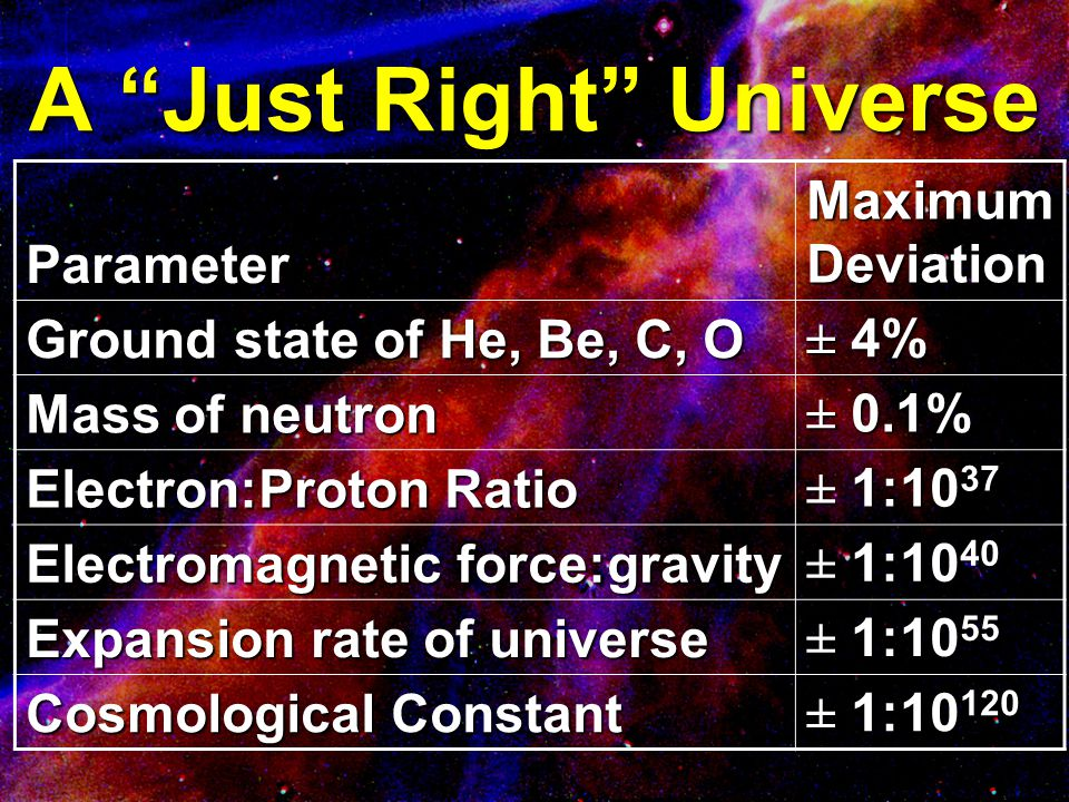 "A ""Just Right"" Universe Parameter Maximum Deviation Ground state of He, Be, C, O ± 4% Mass of neutron ± 0.1% Electron:Proton Ratio ± 1:10 37 Electroma"