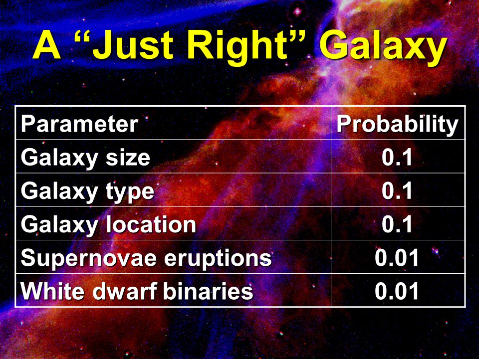 "A ""Just Right"" Galaxy ParameterProbability Galaxy size 0.1 Galaxy type 0.1 Galaxy location 0.1 Supernovae eruptions 0.01 White dwarf binaries 0.01"