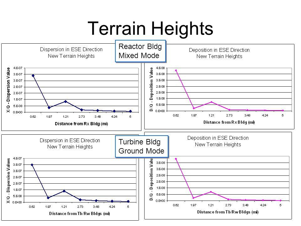 Terrain Heights Reactor Bldg Mixed Mode Reactor Bldg Mixed Mode Turbine Bldg Ground Mode Turbine Bldg Ground Mode