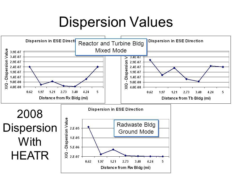 Dispersion Values Radwaste Bldg Ground Mode Radwaste Bldg Ground Mode Reactor and Turbine Bldg Mixed Mode Reactor and Turbine Bldg Mixed Mode 2008 Dispersion With HEATR
