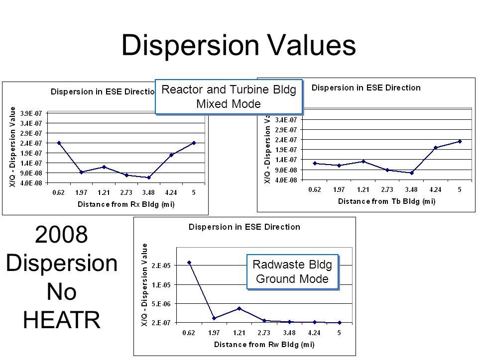 Dispersion Values 2008 Dispersion No HEATR Reactor and Turbine Bldg Mixed Mode Reactor and Turbine Bldg Mixed Mode Radwaste Bldg Ground Mode Radwaste Bldg Ground Mode