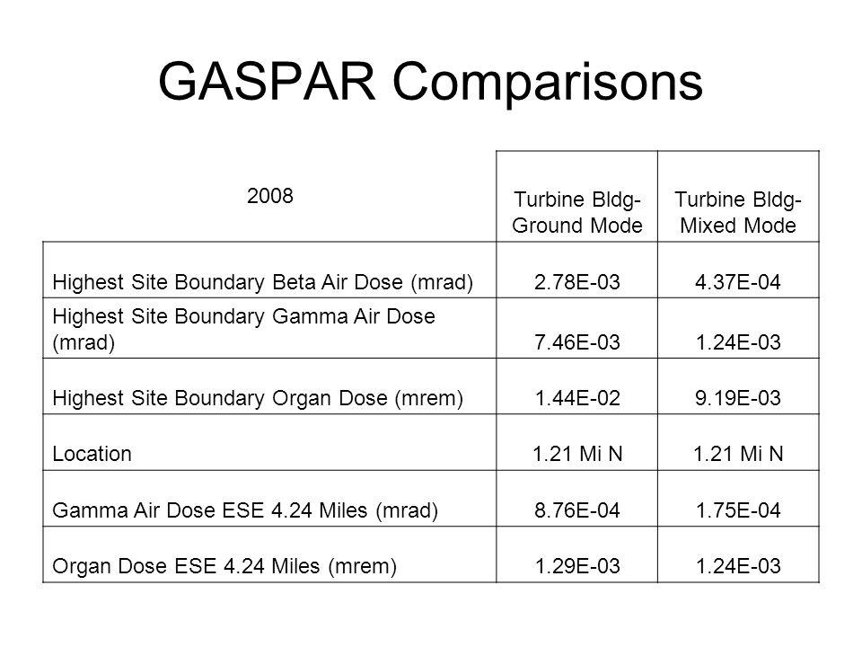 GASPAR Comparisons 2008 Turbine Bldg- Ground Mode Turbine Bldg- Mixed Mode Highest Site Boundary Beta Air Dose (mrad)2.78E-034.37E-04 Highest Site Boundary Gamma Air Dose (mrad)7.46E-031.24E-03 Highest Site Boundary Organ Dose (mrem)1.44E-029.19E-03 Location1.21 Mi N Gamma Air Dose ESE 4.24 Miles (mrad)8.76E-041.75E-04 Organ Dose ESE 4.24 Miles (mrem)1.29E-031.24E-03