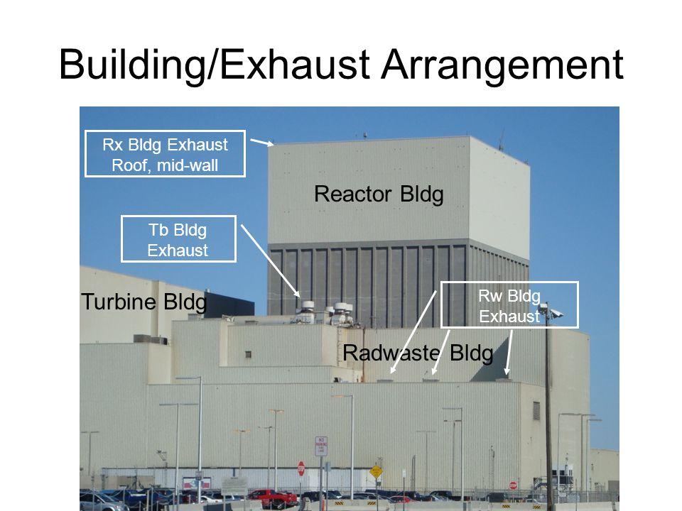 Building/Exhaust Arrangement Tb Bldg Exhaust Reactor Bldg Radwaste Bldg Turbine Bldg Rw Bldg Exhaust Rx Bldg Exhaust Roof, mid-wall