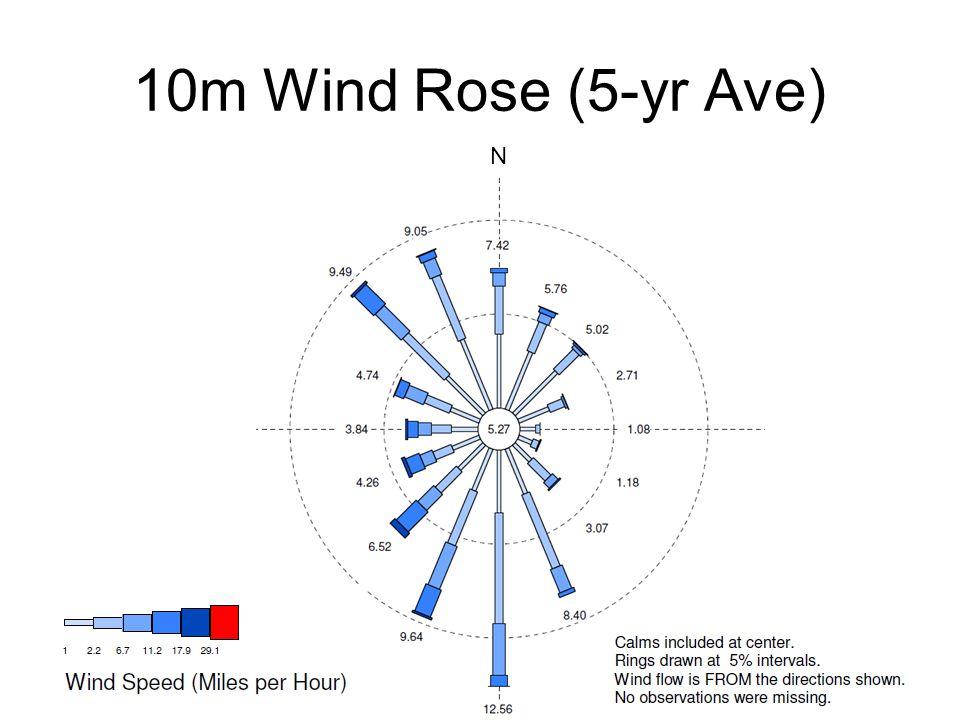 10m Wind Rose (5-yr Ave) N