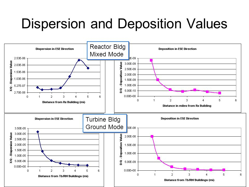 Dispersion and Deposition Values Reactor Bldg Mixed Mode Reactor Bldg Mixed Mode Turbine Bldg Ground Mode Turbine Bldg Ground Mode