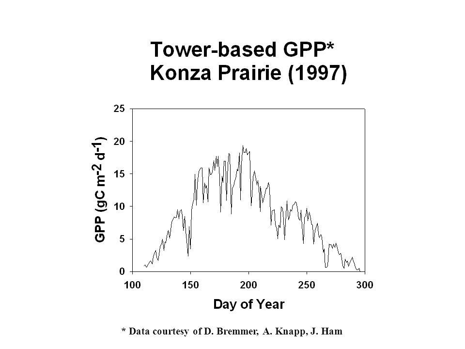 * Data courtesy of D. Bremmer, A. Knapp, J. Ham