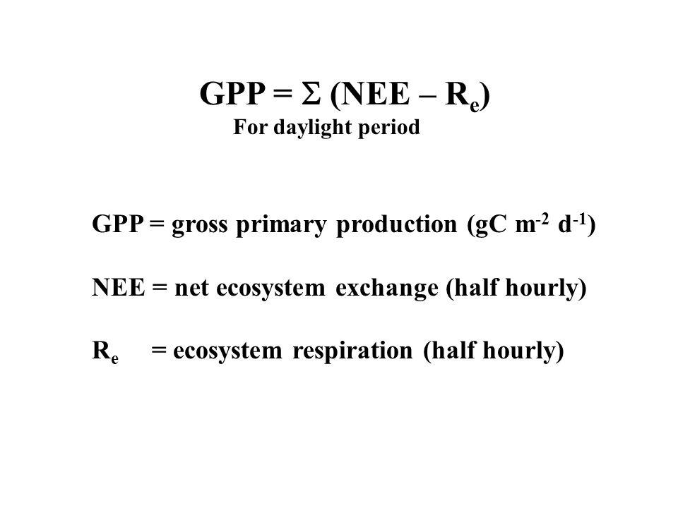 MODIS GPP Product GPP (gC m -2 d -1 ) = PAR * f APAR *  g Where: PAR = from DAO climate model f APAR = from MODIS reflectances  g ( gC MJ -1 ) = GPP / APAR MODIS  g from lookup table Spatial Resolution is 1 km Temporal Res.