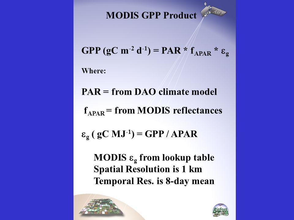 MODIS GPP Product GPP (gC m -2 d -1 ) = PAR * f APAR *  g Where: PAR = from DAO climate model f APAR = from MODIS reflectances  g ( gC MJ -1 ) = GPP