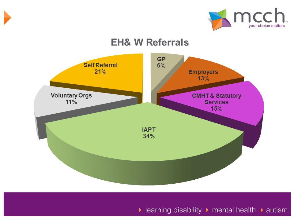 EH& W Referrals