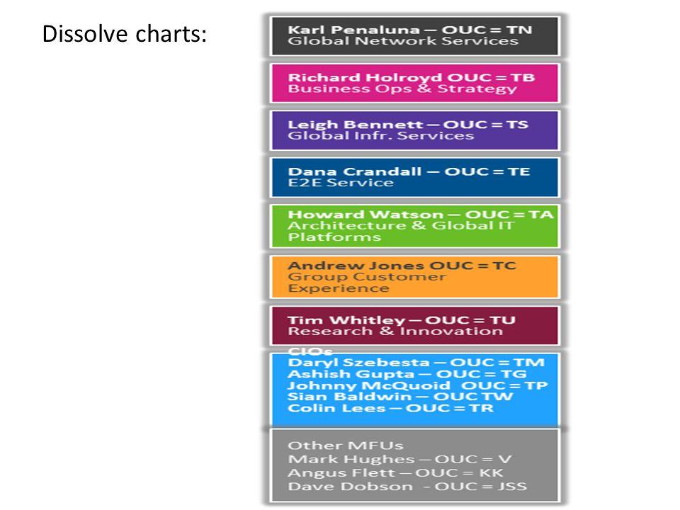 Dissolve charts: