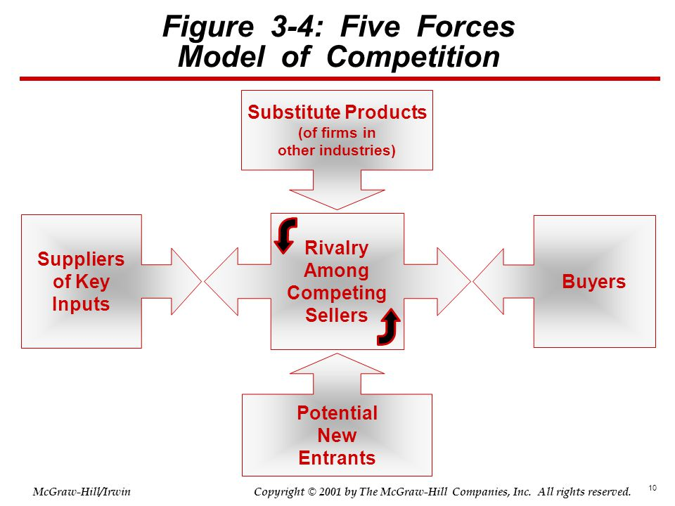 10 © 2001 by The McGraw-Hill Companies, Inc. All rights reserved. McGraw-Hill/Irwin Copyright Figure 3-4: Five Forces Model of Competition Substitute