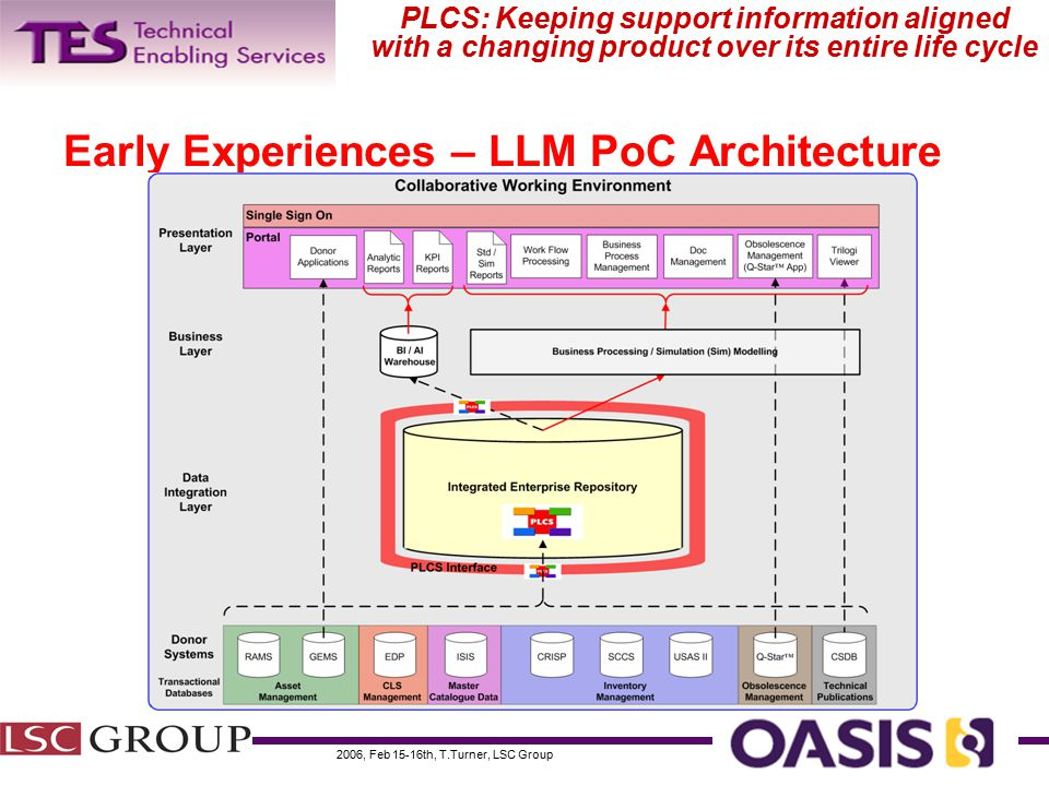 2006, Feb 15-16th, T.Turner, LSC Group PLCS: Keeping support information aligned with a changing product over its entire life cycle Early Experiences – LLM PoC Architecture