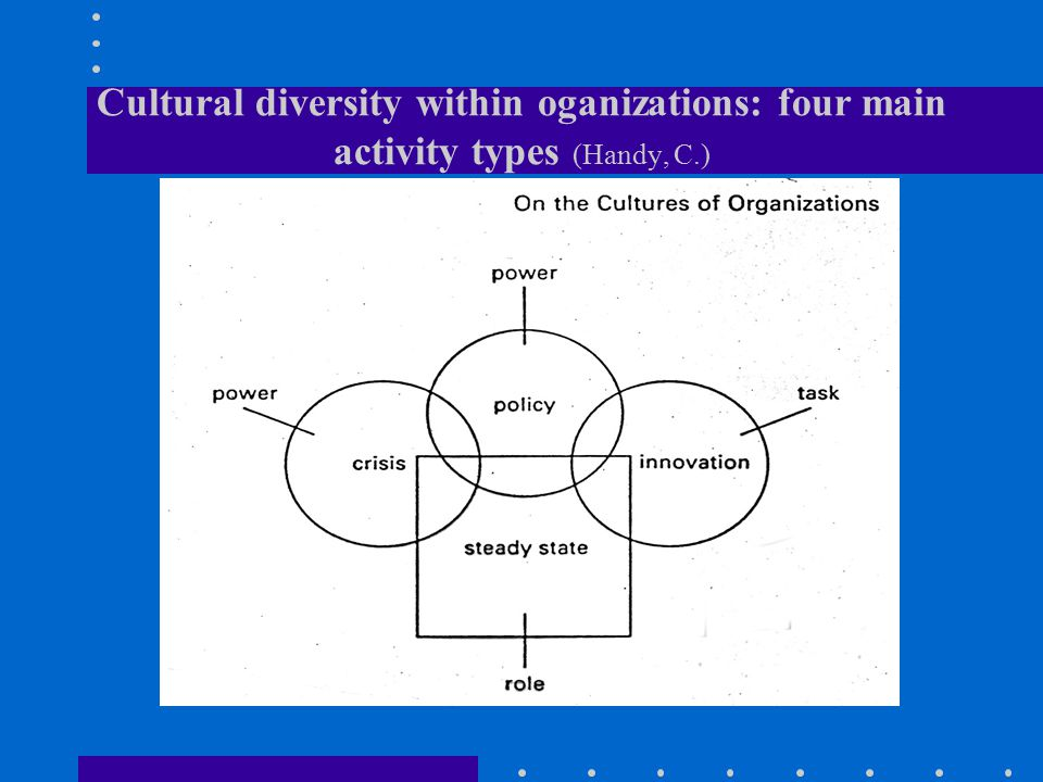 Cultural diversity within oganizations: four main activity types (Handy, C.)