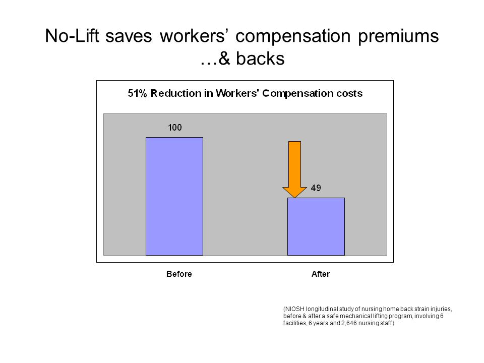 No-Lift saves workers' compensation premiums …& backs (NIOSH longitudinal study of nursing home back strain injuries, before & after a safe mechanical