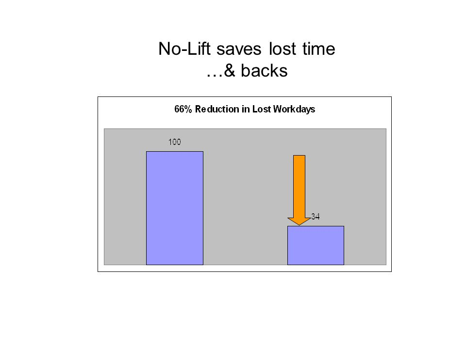 No-Lift saves lost time …& backs