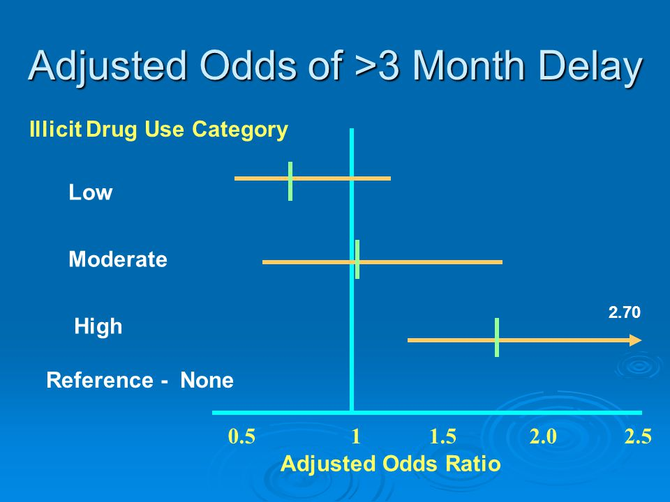 Adjusted Odds of >3 Month Delay 0.5 1 1.5 2.0 2.5 List High Low Adjusted Odds Ratio Reference - None Moderate 2.70 Illicit Drug Use Category