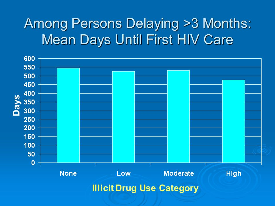 Among Persons Delaying >3 Months: Mean Days Until First HIV Care Days Illicit Drug Use Category