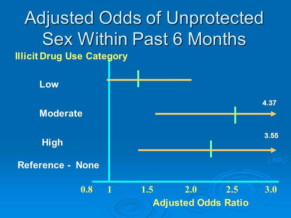 Adjusted Odds of Unprotected Sex Within Past 6 Months 0.8 1 1.5 2.0 2.5 3.0 List High Low Adjusted Odds Ratio Reference - None Moderate 3.55 4.37 Illicit Drug Use Category