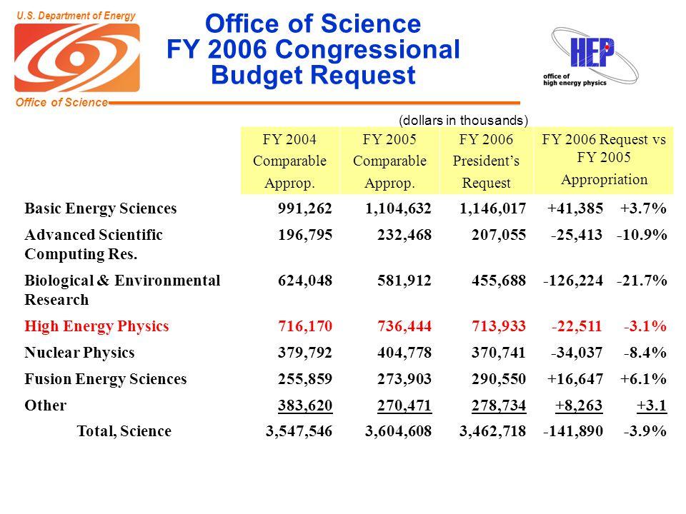 Office of Science U.S.