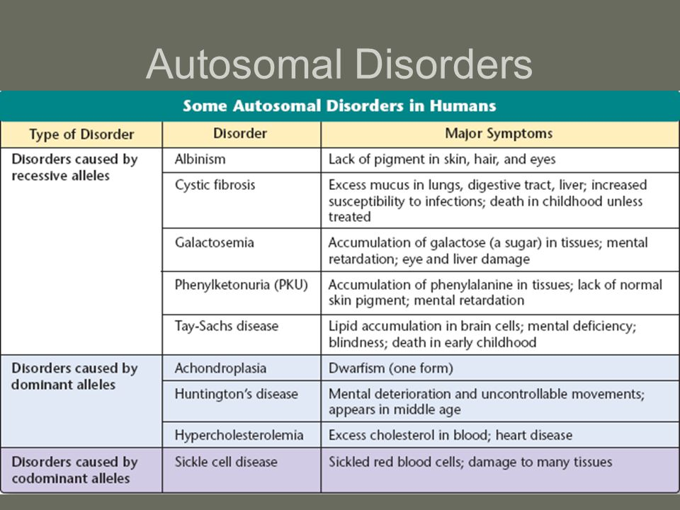 Autosomal Disorders Genes for these disorders are located on autosomes –Recessive disorder –Dominant disorders –Codominant disorders