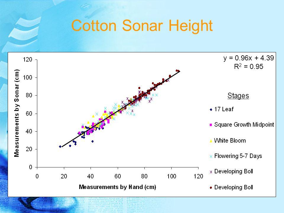 Cotton Sonar Height y = 0.96x + 4.39 R 2 = 0.95