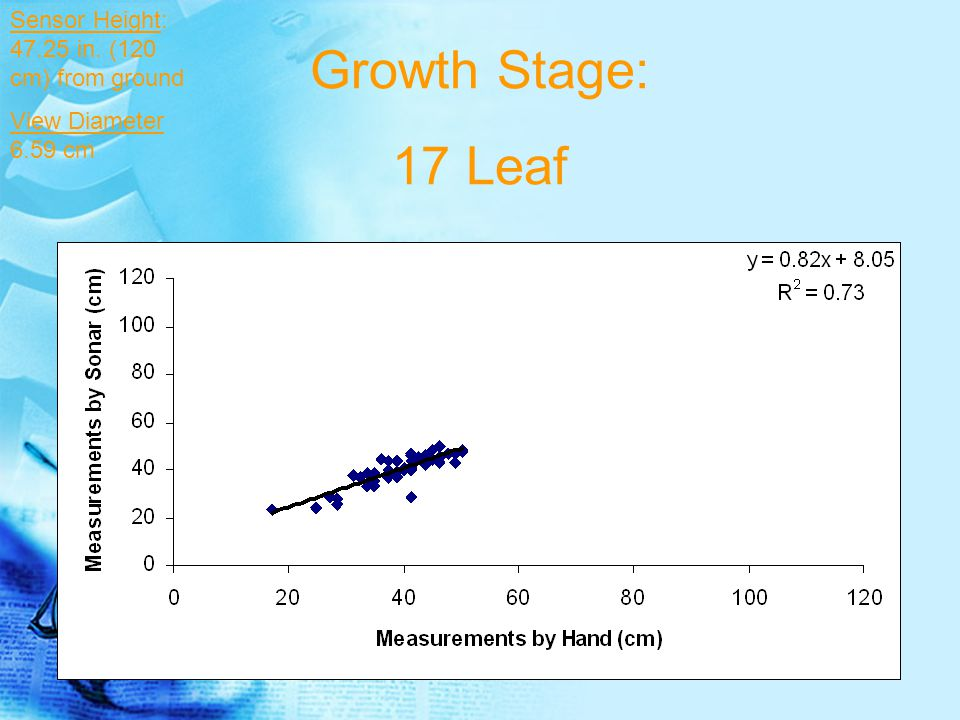 Growth Stage: 17 Leaf Sensor Height: 47.25 in. (120 cm) from ground View Diameter 6.59 cm