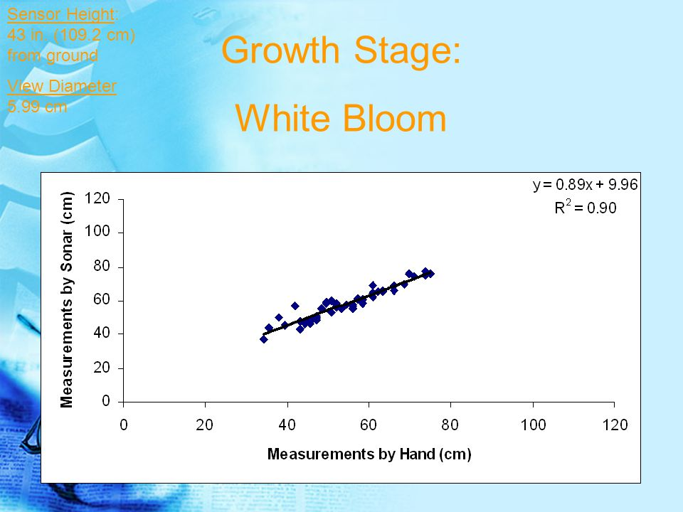 Growth Stage: Flowering 5-7 Days Sensor Height: 43 in. (109.2 cm) from ground View Diameter 5.99 cm