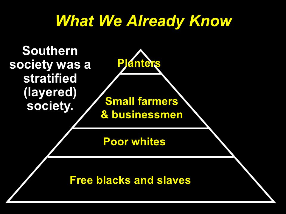 What We Already Know Planters Small farmers & businessmen Poor whites Free blacks and slaves Southern society was a stratified (layered) society.