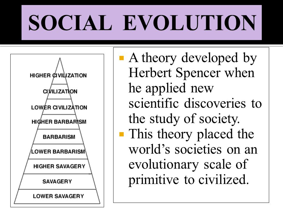  A theory developed by Herbert Spencer when he applied new scientific discoveries to the study of society.  This theory placed the world's societies