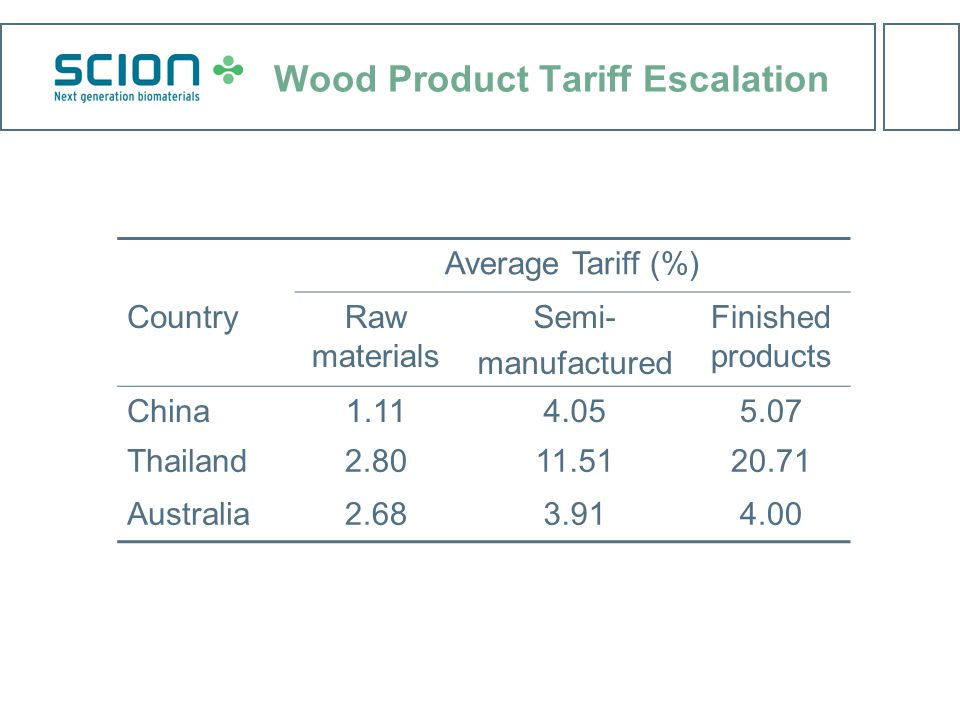 Wood Product Tariff Escalation Average Tariff (%) CountryRaw materials Semi- manufactured Finished products China1.114.055.07 Thailand2.8011.5120.71 Australia2.683.914.00