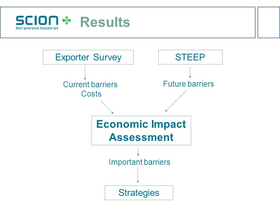 Results Exporter Survey Current barriers Costs Economic Impact Assessment Important barriers STEEP Future barriers Strategies