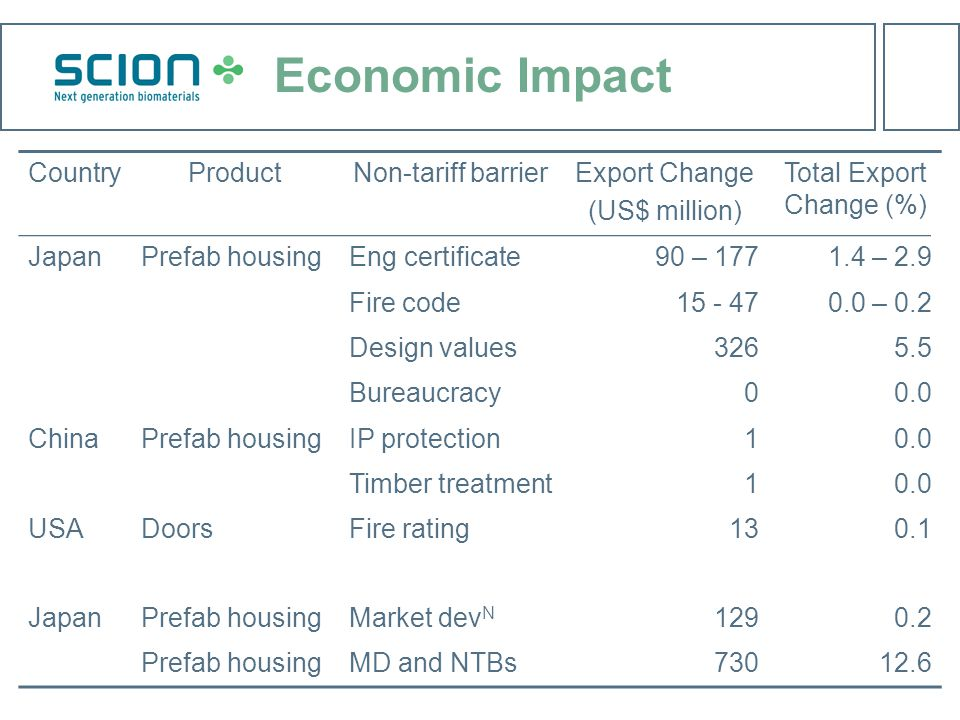 Economic Impact CountryProductNon-tariff barrierExport Change (US$ million) Total Export Change (%) JapanPrefab housingEng certificate90 – 1771.4 – 2.9 Fire code15 - 470.0 – 0.2 Design values3265.5 Bureaucracy00.0 ChinaPrefab housingIP protection10.0 Timber treatment10.0 USADoorsFire rating130.1 JapanPrefab housingMarket dev N 1290.2 Prefab housingMD and NTBs73012.6