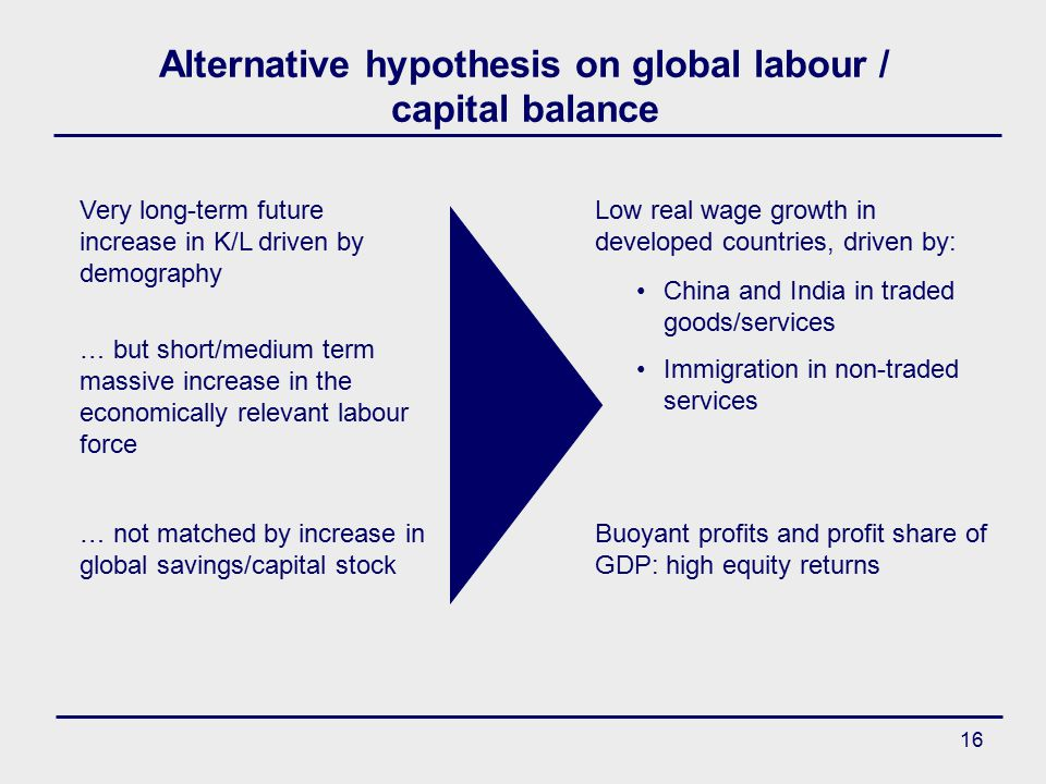 16 Alternative hypothesis on global labour / capital balance Very long-term future increase in K/L driven by demography … but short/medium term massive increase in the economically relevant labour force … not matched by increase in global savings/capital stock Low real wage growth in developed countries, driven by: China and India in traded goods/services Immigration in non-traded services Buoyant profits and profit share of GDP: high equity returns
