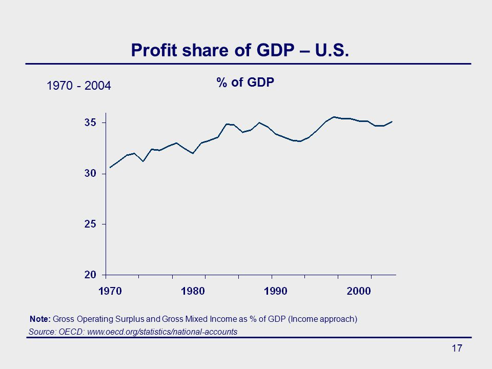 17 Profit share of GDP – U.S.