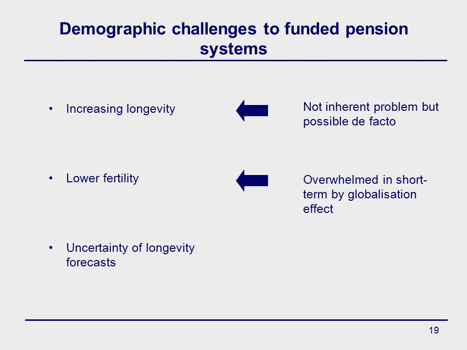 19 Demographic challenges to funded pension systems Increasing longevity Lower fertility Uncertainty of longevity forecasts Not inherent problem but possible de facto Overwhelmed in short- term by globalisation effect