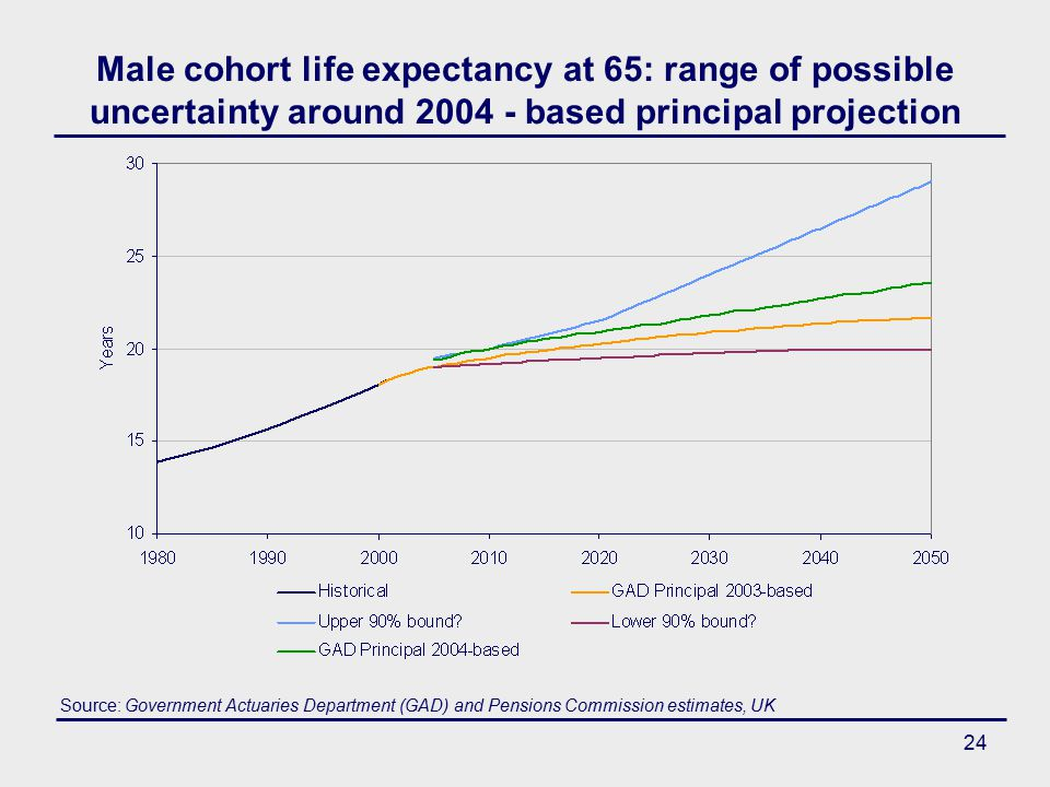 24 Male cohort life expectancy at 65: range of possible uncertainty around 2004 - based principal projection Source: Government Actuaries Department (GAD) and Pensions Commission estimates, UK