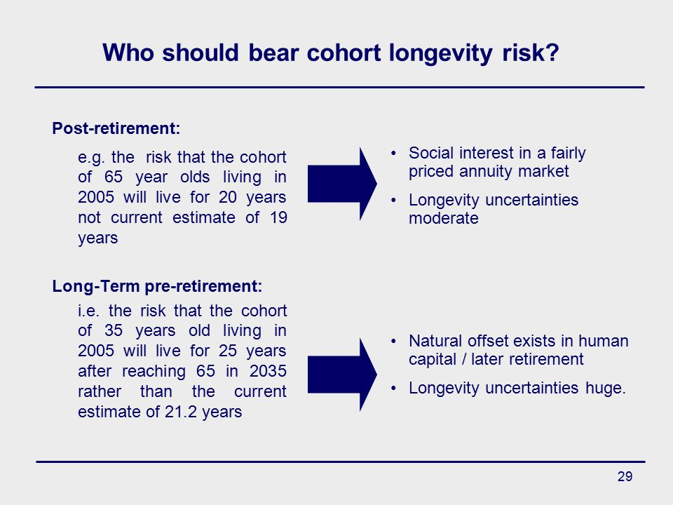 29 Who should bear cohort longevity risk. Post-retirement: e.g.