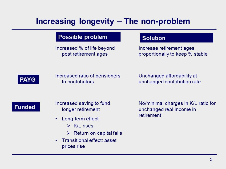 3 Increasing longevity – The non-problem Increased % of life beyond post retirement ages Increased ratio of pensioners to contributors Increased saving to fund longer retirement Long-term effect  K/L rises  Return on capital falls Transitional effect: asset prices rise Increase retirement ages proportionally to keep % stable Unchanged affordability at unchanged contribution rate No/minimal charges in K/L ratio for unchanged real income in retirement PAYG Funded Possible problem Solution