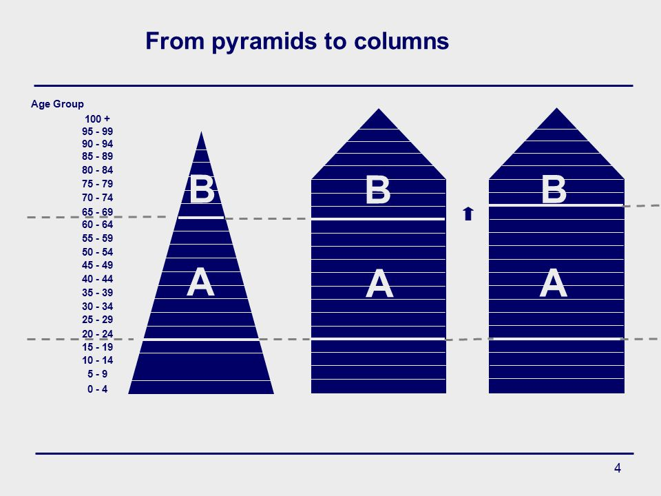 4 From pyramids to columns 0 - 4 5 - 9 10 - 14 15 - 19 20 - 24 25 - 29 30 - 34 35 - 39 40 - 44 45 - 49 50 - 54 55 - 59 60 - 64 65 - 69 70 - 74 75 - 79 80 - 84 85 - 89 90 - 94 95 - 99 100 + Age Group B A A B A B