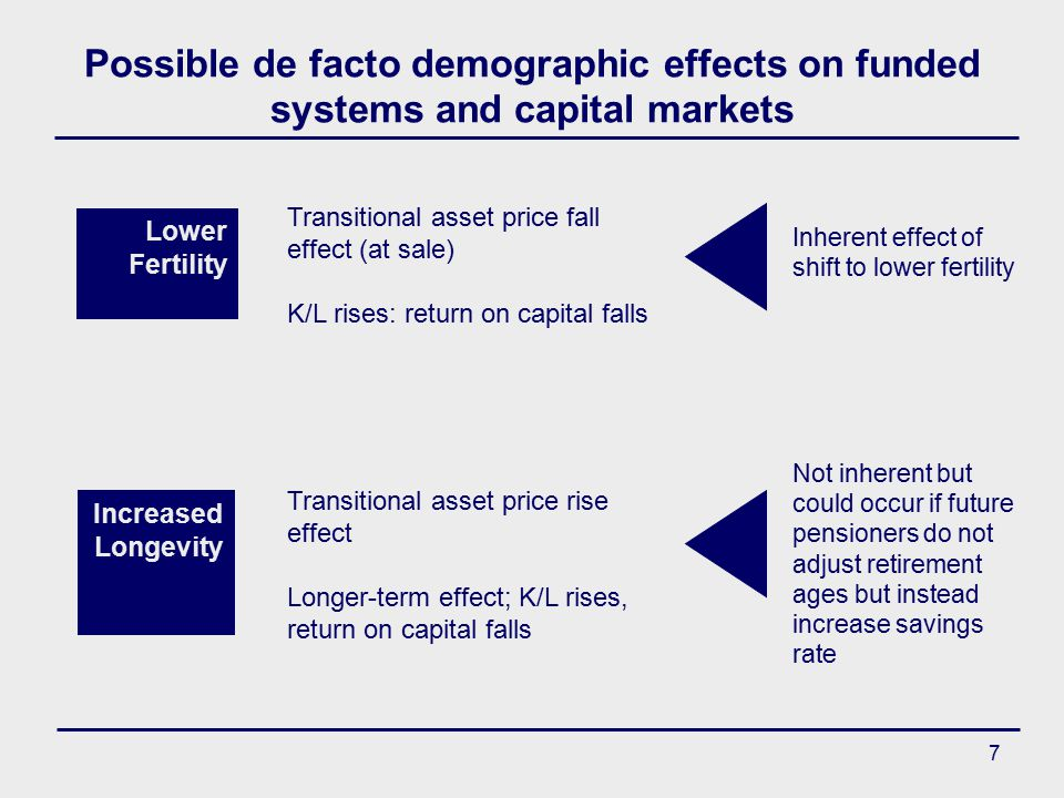 7 Possible de facto demographic effects on funded systems and capital markets Transitional asset price fall effect (at sale) K/L rises: return on capital falls Transitional asset price rise effect Longer-term effect; K/L rises, return on capital falls Not inherent but could occur if future pensioners do not adjust retirement ages but instead increase savings rate Inherent effect of shift to lower fertility Lower Fertility Increased Longevity
