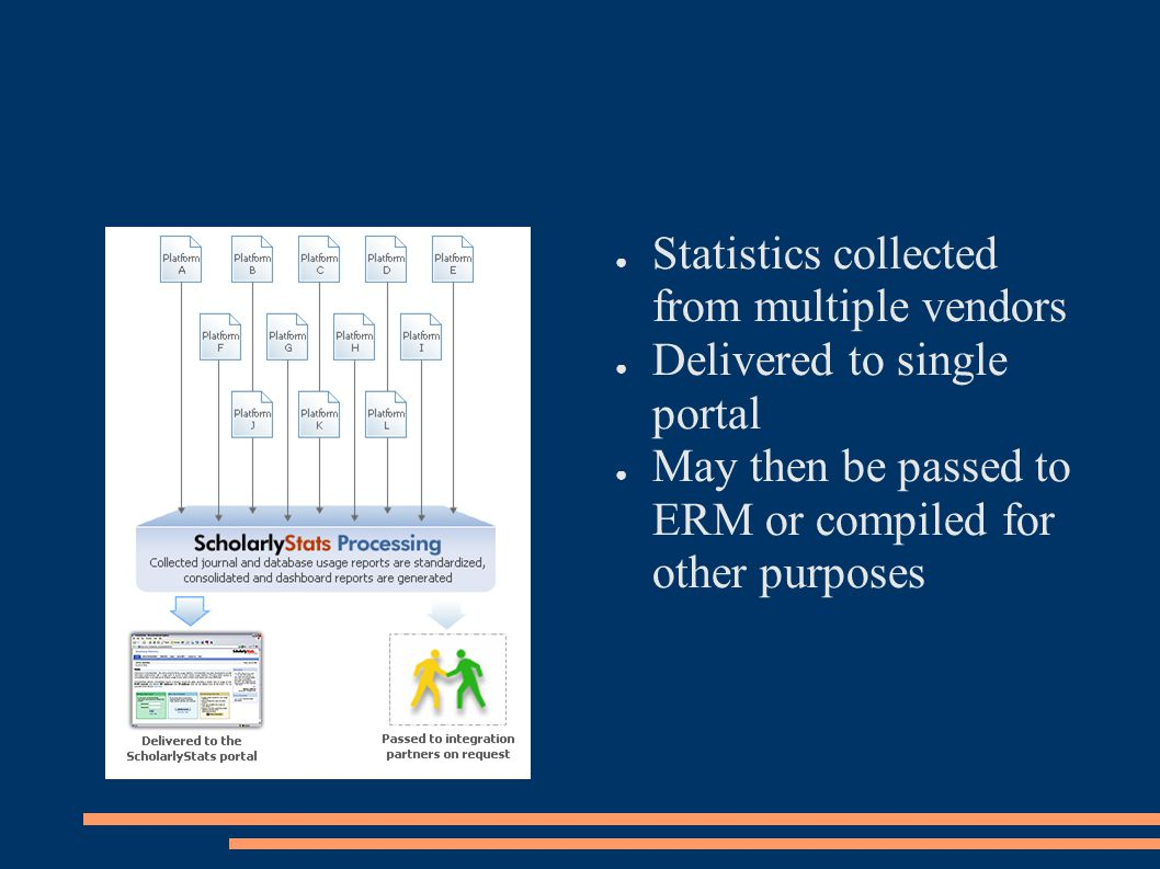 ● Statistics collected from multiple vendors ● Delivered to single portal ● May then be passed to ERM or compiled for other purposes