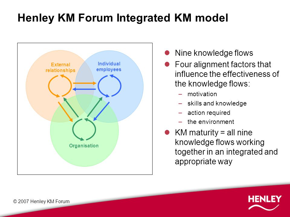 © 2007 Henley KM Forum Henley KM Forum Integrated KM model External relationships Individual employees Organisation Nine knowledge flows Four alignment factors that influence the effectiveness of the knowledge flows: –motivation –skills and knowledge –action required –the environment KM maturity = all nine knowledge flows working together in an integrated and appropriate way