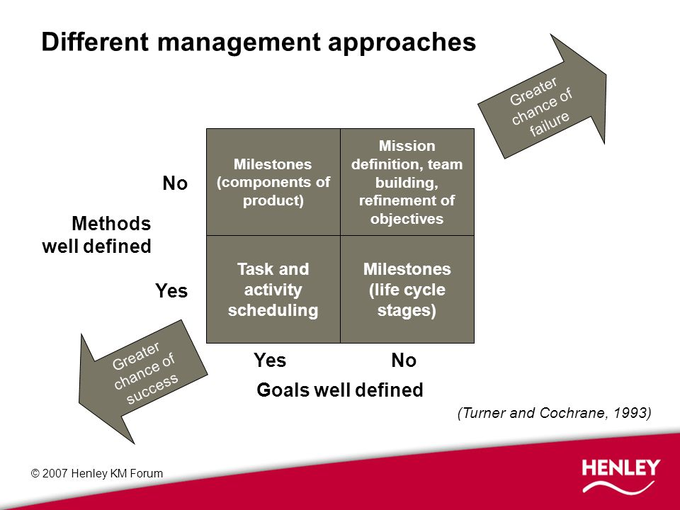 © 2007 Henley KM Forum Different management approaches Milestones (components of product) Task and activity scheduling Milestones (life cycle stages) Mission definition, team building, refinement of objectives Greater chance of failure Greater chance of success Goals well defined YesNo Methods well defined No Yes (Turner and Cochrane, 1993)