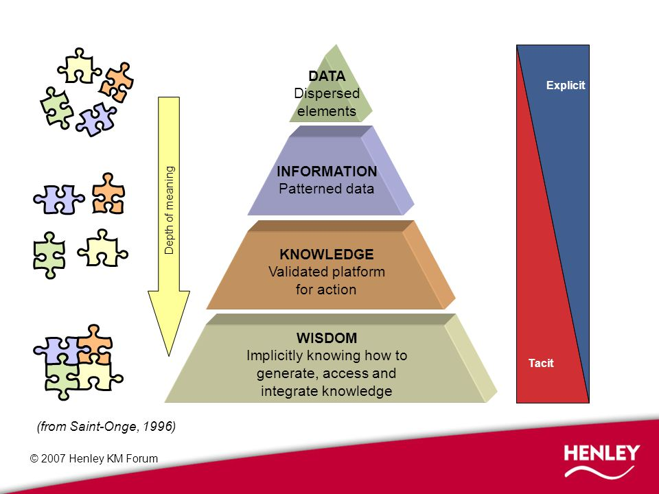© 2007 Henley KM Forum Types of KM practice Informal knowledge systems e.g.