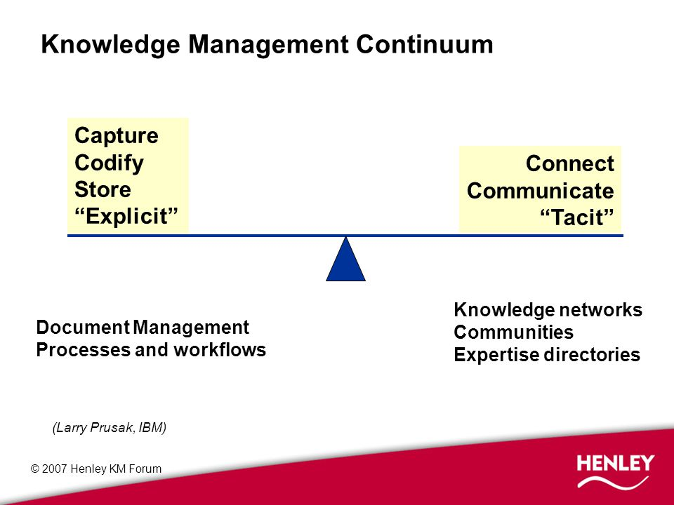 © 2007 Henley KM Forum Knowledge networks Communities Expertise directories Capture Codify Store Explicit Connect Communicate Tacit Document Management Processes and workflows (Larry Prusak, IBM) Knowledge Management Continuum