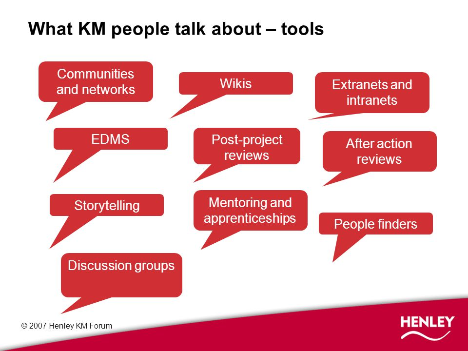 © 2007 Henley KM Forum What KM people talk about – tools People finders Wikis Extranets and intranets EDMS Post-project reviews After action reviews Storytelling Mentoring and apprenticeships Discussion groups Communities and networks