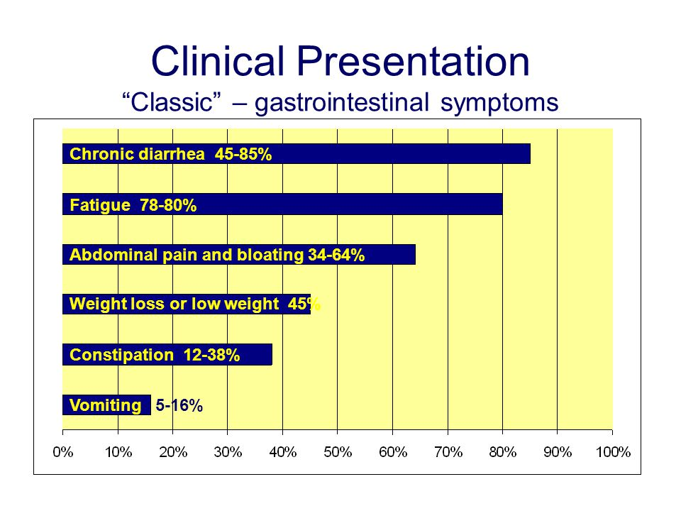 Clinical Presentation Classic – gastrointestinal symptoms Chronic diarrhea 45-85% Fatigue 78-80% Abdominal pain and bloating 34-64% Weight loss or low weight 45% Constipation 12-38% Vomiting 5-16%